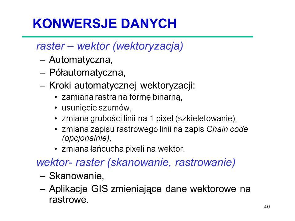 KONWERSJE DANYCH raster – wektor (wektoryzacja)