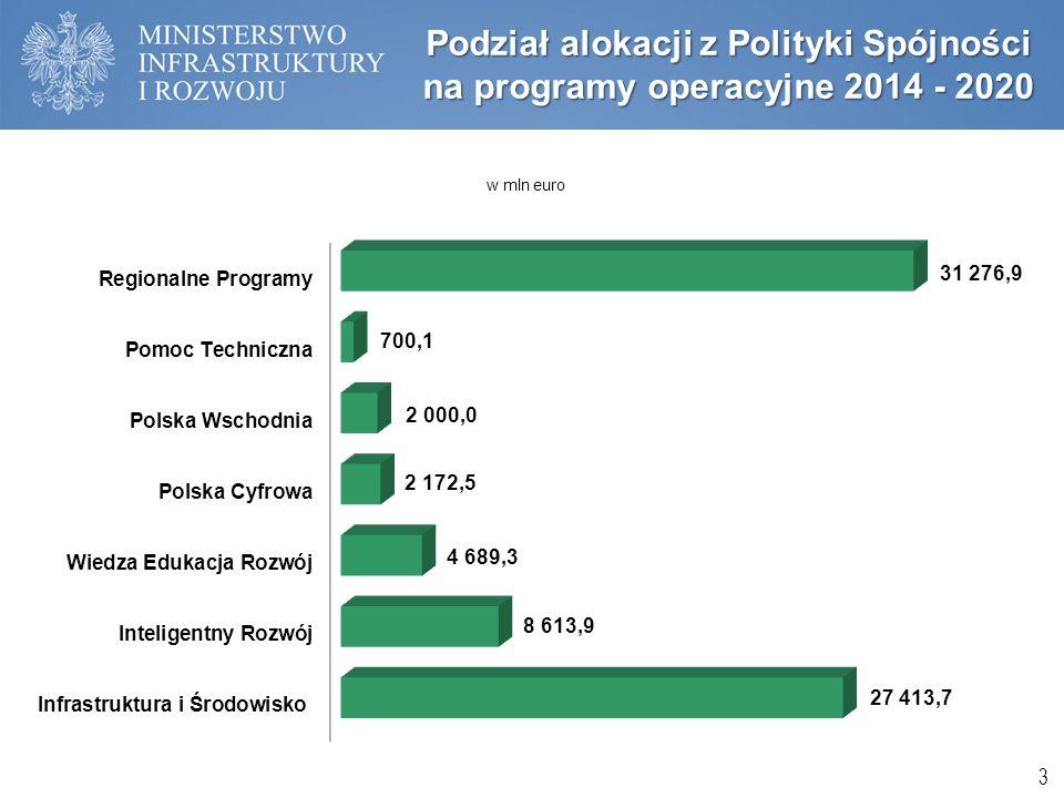 Podział alokacji z Polityki Spójności na programy operacyjne 2014 - 2020