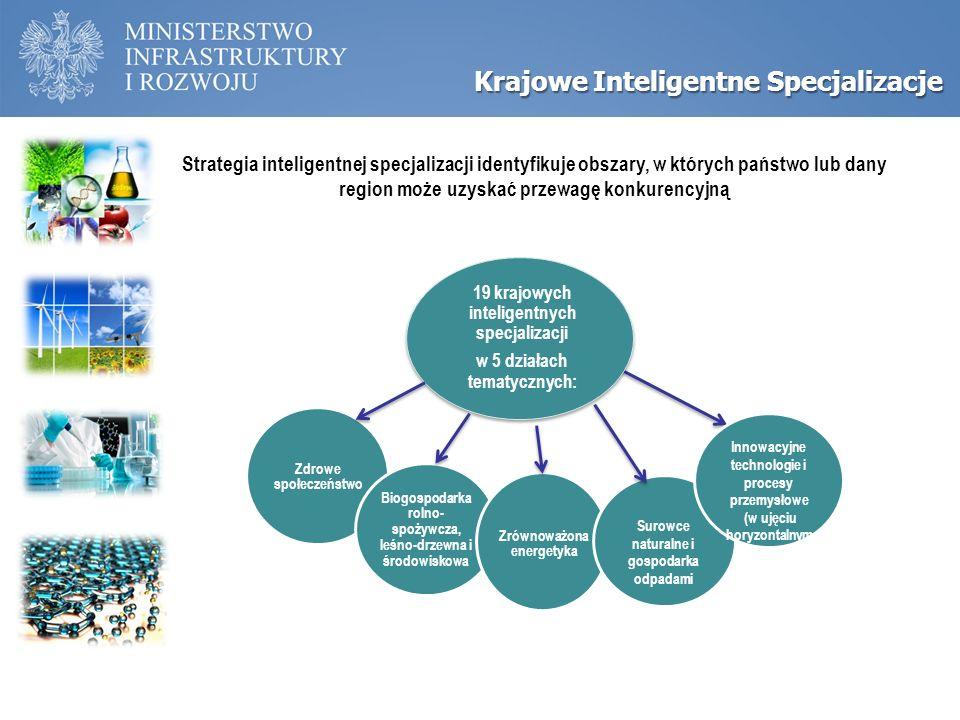 Inteligentne specjalizacje Krajowe Inteligentne Specjalizacje