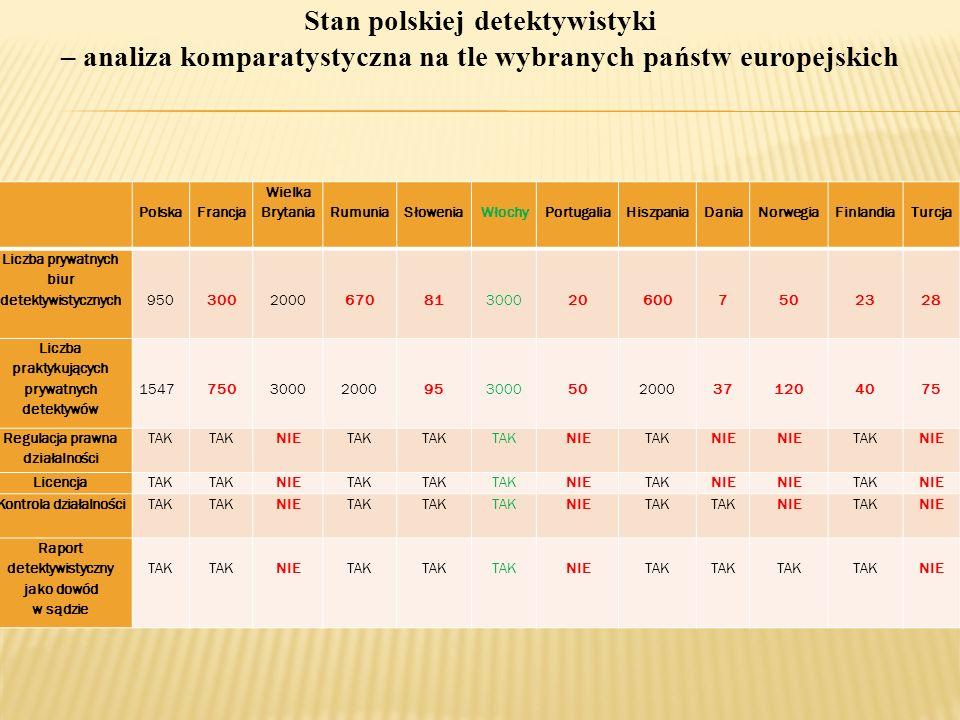 Stan polskiej detektywistyki – analiza komparatystyczna na tle wybranych państw europejskich