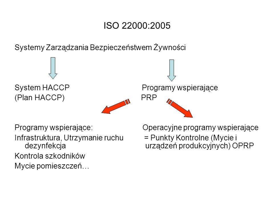 ISO 22000:2005 Systemy Zarządzania Bezpieczeństwem Żywności