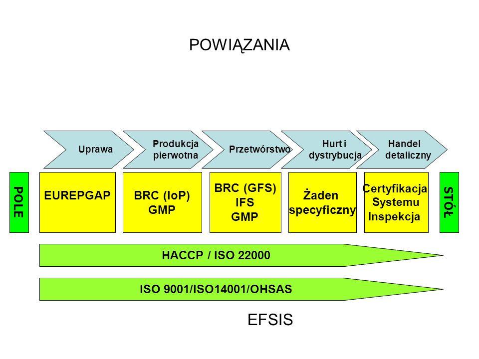 POWIĄZANIA EFSIS POLE EUREPGAP BRC (IoP) GMP BRC (GFS) IFS GMP Żaden