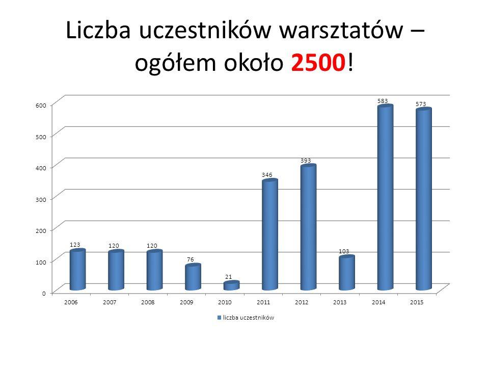Liczba uczestników warsztatów – ogółem około 2500!