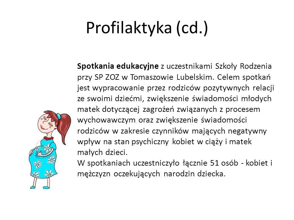 Profilaktyka (cd.)