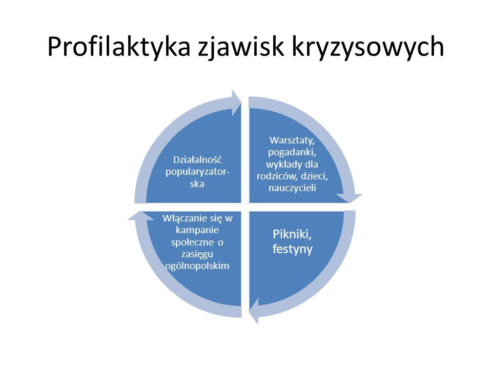 Profilaktyka zjawisk kryzysowych