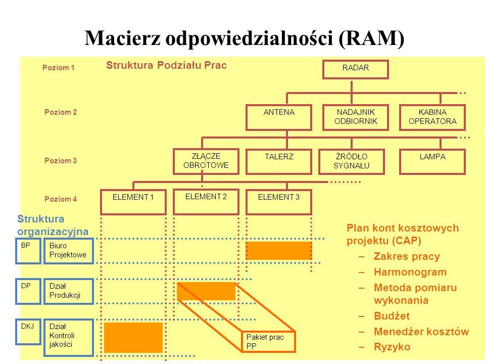 Macierz odpowiedzialności (RAM)
