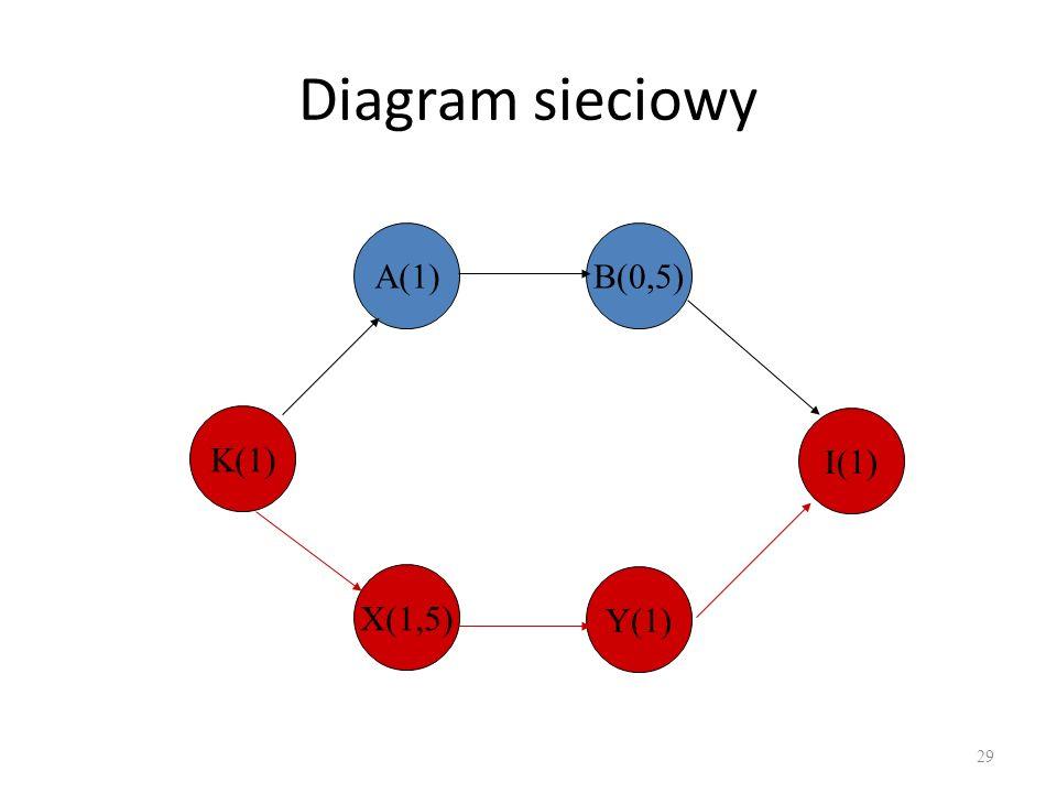Diagram sieciowy A(1) B(0,5) K(1) I(1) X(1,5) Y(1)