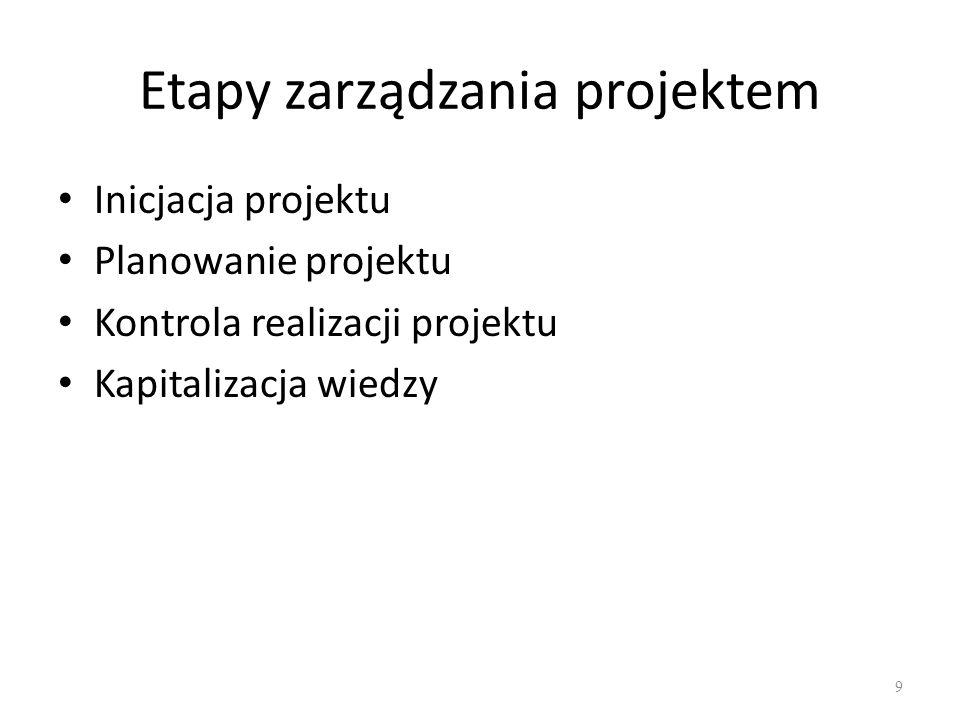 Etapy zarządzania projektem