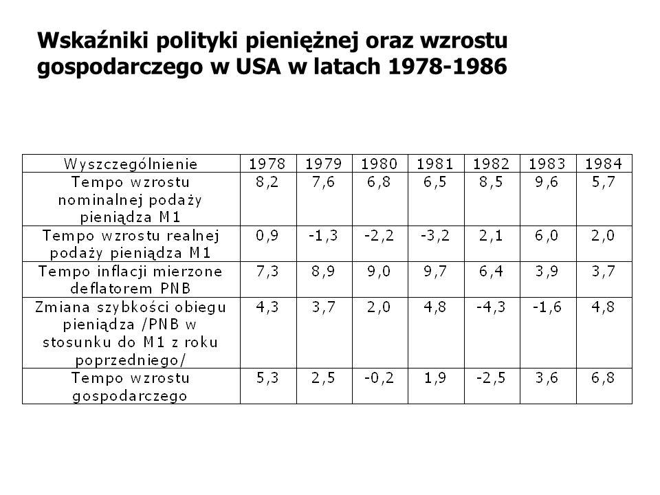 Wskaźniki polityki pieniężnej oraz wzrostu gospodarczego w USA w latach 1978-1986