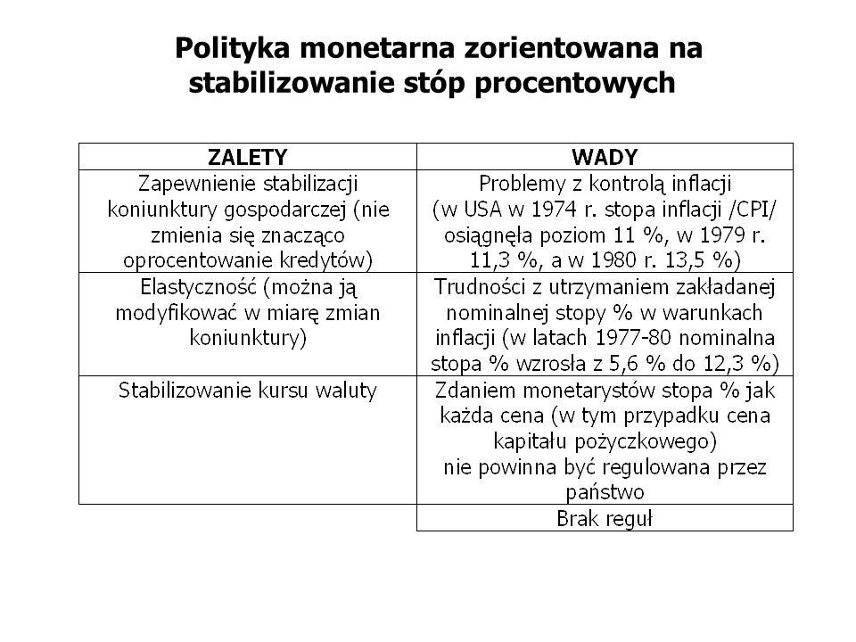 Polityka monetarna zorientowana na stabilizowanie stóp procentowych