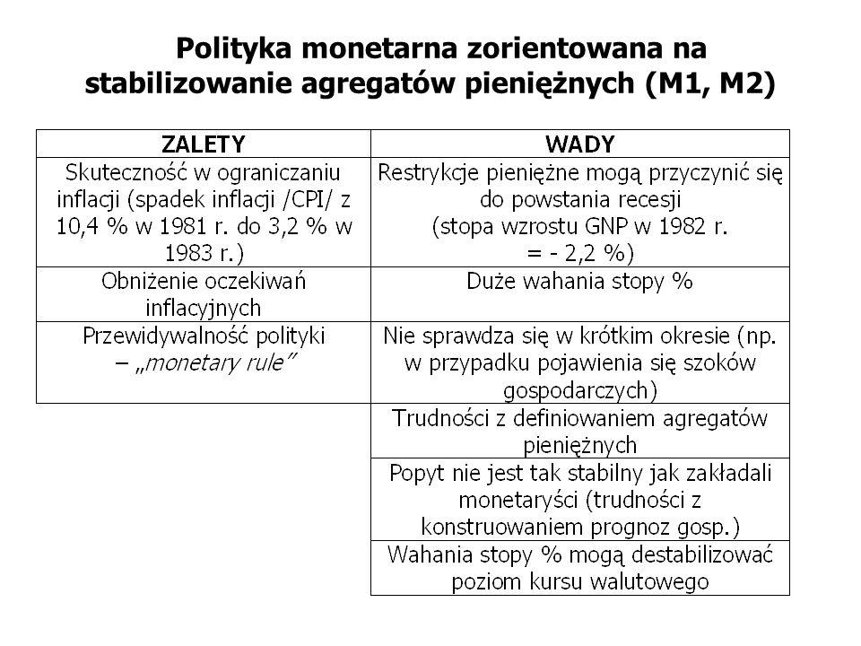 Polityka monetarna zorientowana na stabilizowanie agregatów pieniężnych (M1, M2)