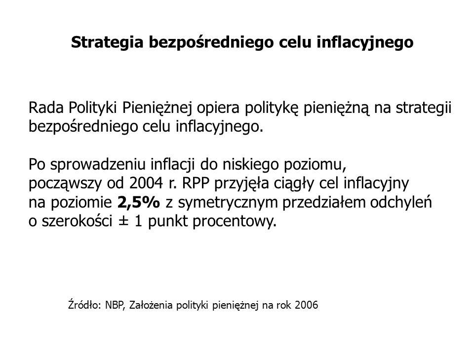 Strategia bezpośredniego celu inflacyjnego
