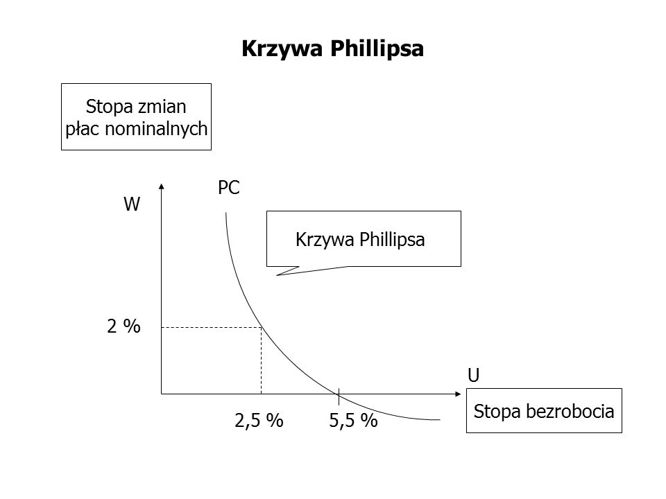 Krzywa Phillipsa Stopa zmian płac nominalnych PC W Krzywa Phillipsa