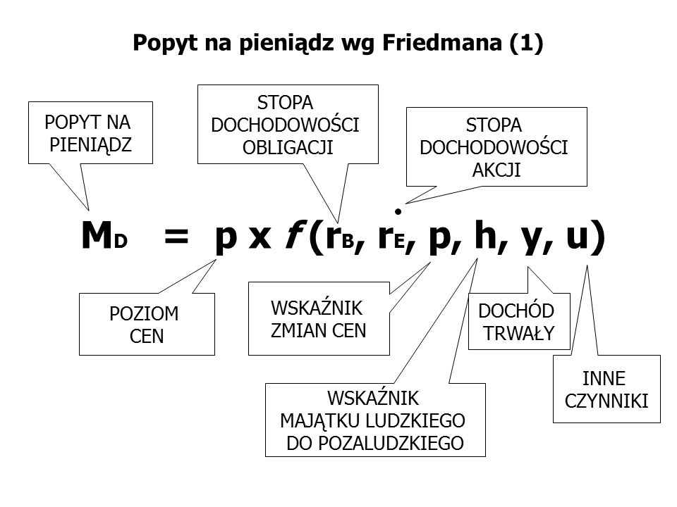 Popyt na pieniądz wg Friedmana (1)