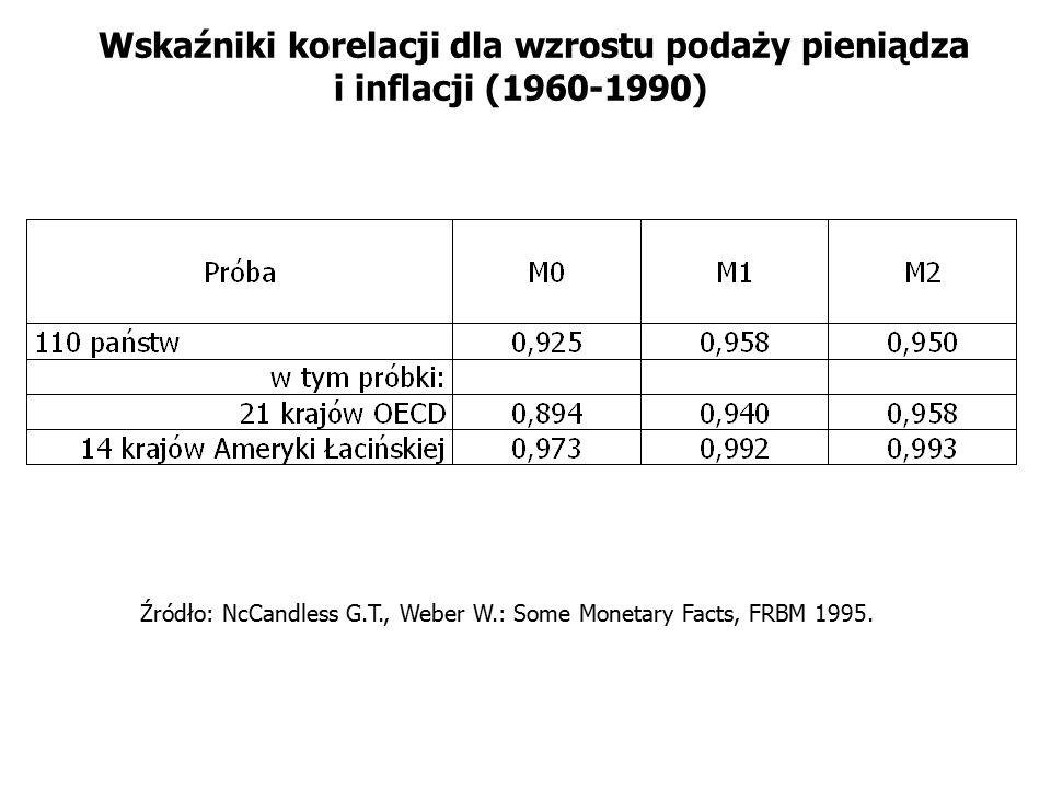 Wskaźniki korelacji dla wzrostu podaży pieniądza i inflacji (1960-1990)