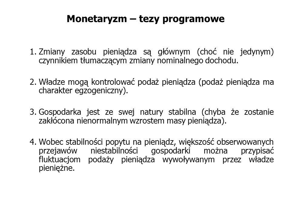 Monetaryzm – tezy programowe