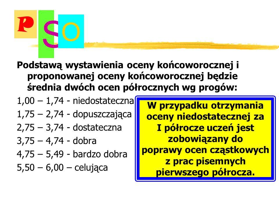 poprawy ocen cząstkowych z prac pisemnych pierwszego półrocza.