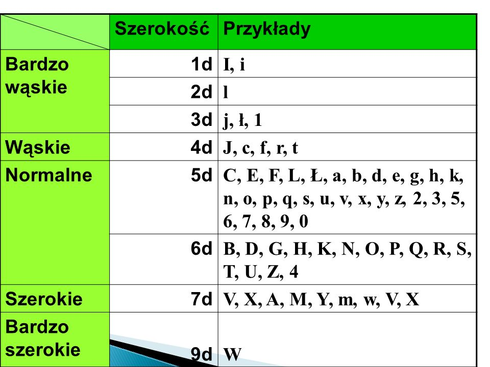 Szerokość Przykłady. Bardzo wąskie. 1d. I, i. 2d. l. 3d. j, ł, 1. Wąskie. 4d. J, c, f, r, t.