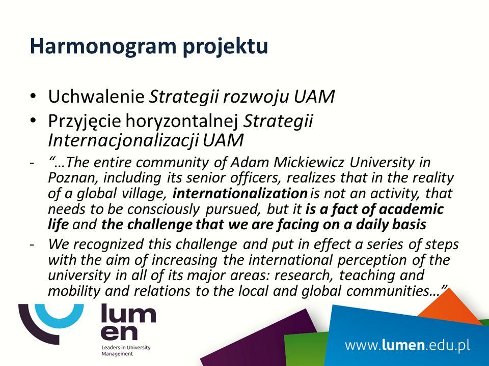 Harmonogram projektu Uchwalenie Strategii rozwoju UAM
