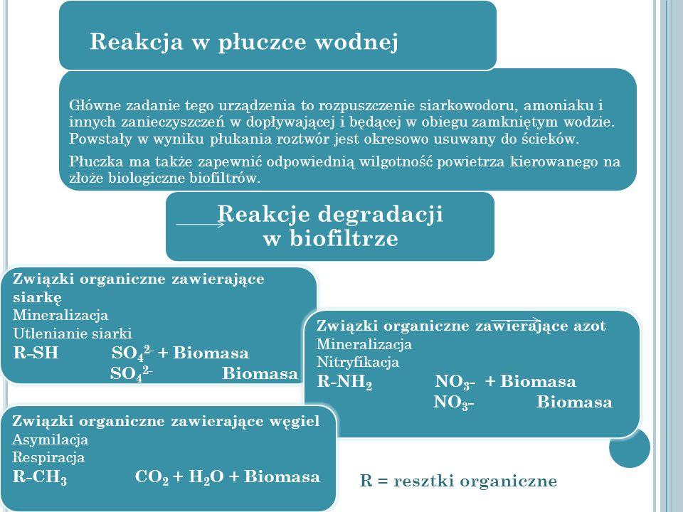 Reakcja w płuczce wodnej