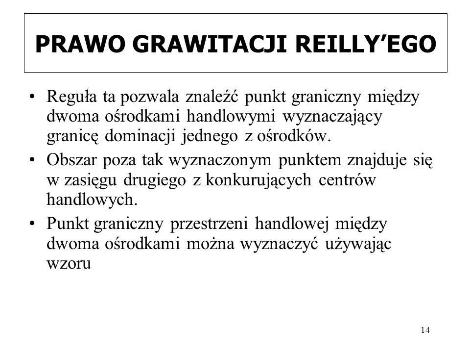 PRAWO GRAWITACJI REILLY'EGO
