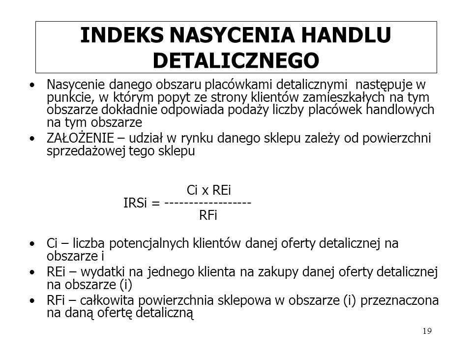 INDEKS NASYCENIA HANDLU DETALICZNEGO