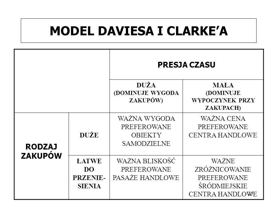 MODEL DAVIESA I CLARKE'A