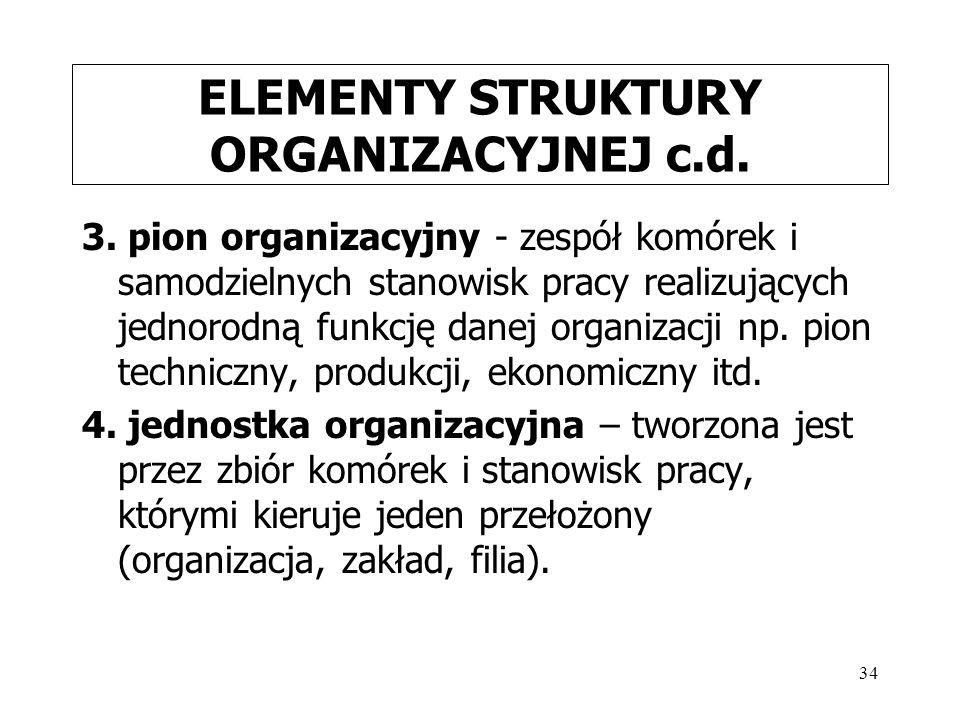 ELEMENTY STRUKTURY ORGANIZACYJNEJ c.d.