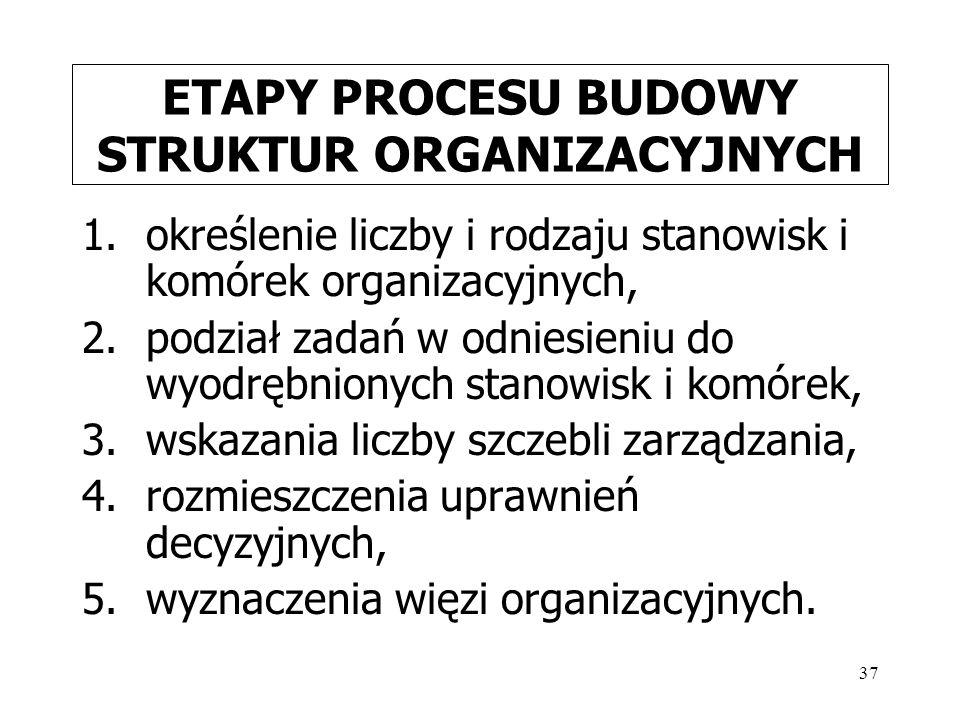 ETAPY PROCESU BUDOWY STRUKTUR ORGANIZACYJNYCH