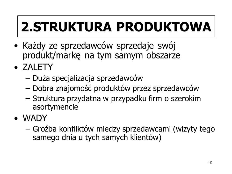 2.STRUKTURA PRODUKTOWA Każdy ze sprzedawców sprzedaje swój produkt/markę na tym samym obszarze. ZALETY.