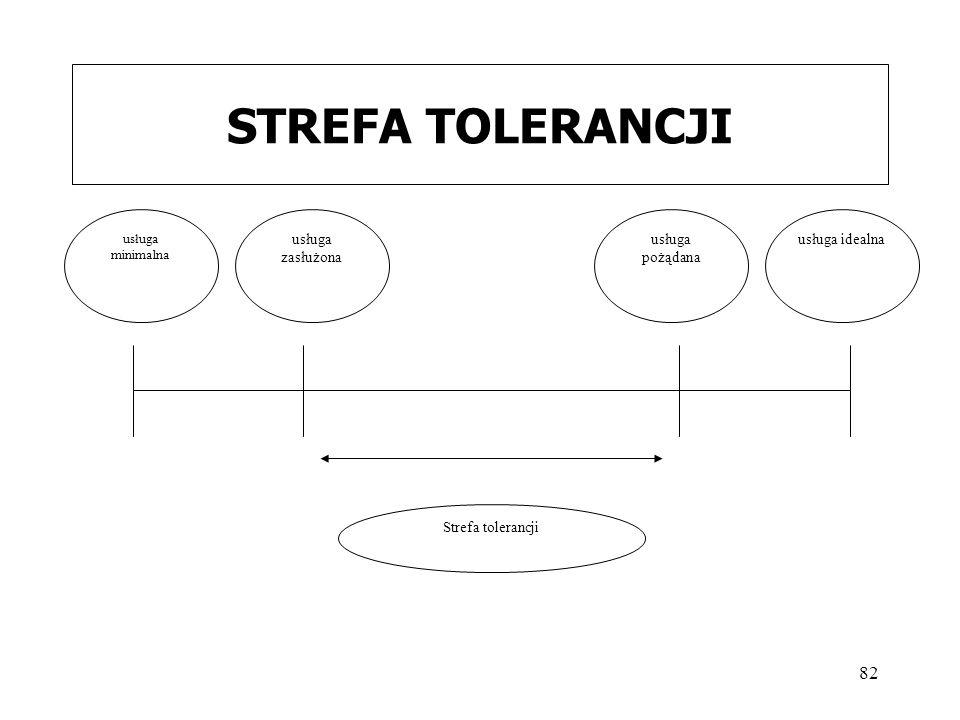 STREFA TOLERANCJI Strefa tolerancji usługa zasłużona usługa idealna
