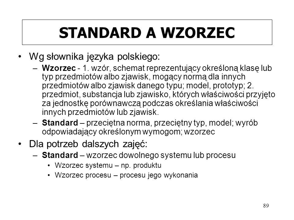 STANDARD A WZORZEC Wg słownika języka polskiego: