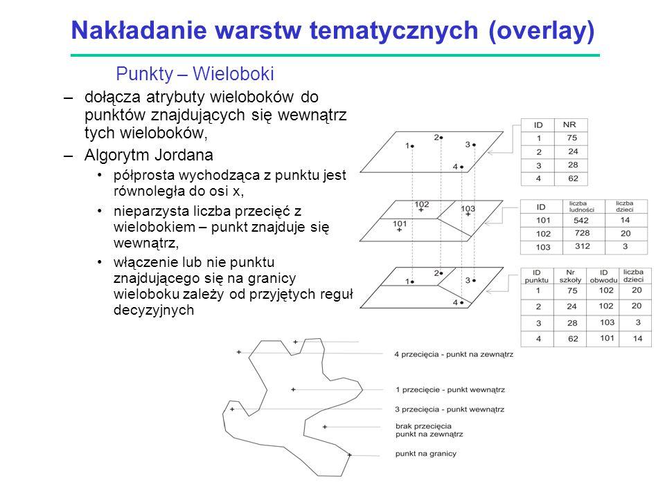 Nakładanie warstw tematycznych (overlay)