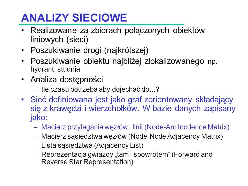 ANALIZY SIECIOWE Realizowane za zbiorach połączonych obiektów liniowych (sieci) Poszukiwanie drogi (najkrótszej)