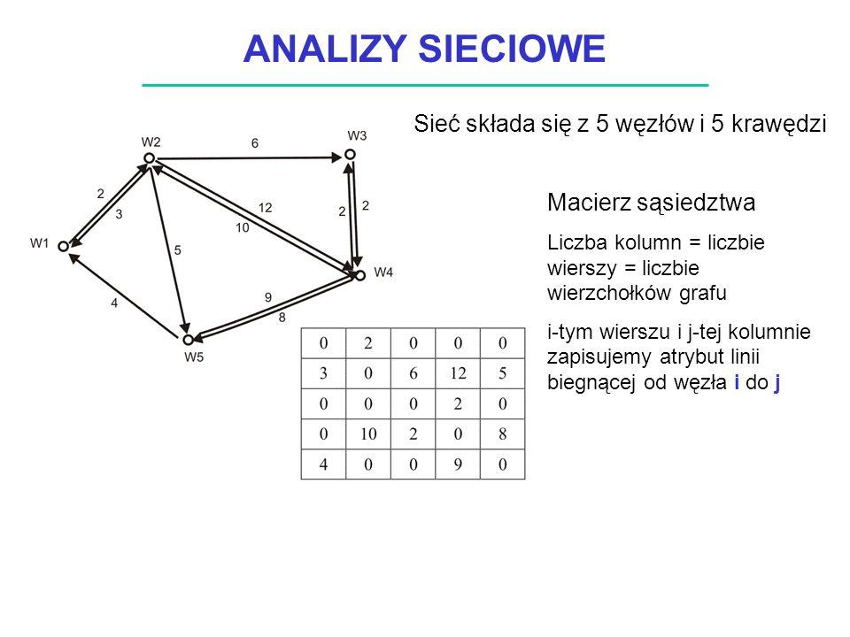 ANALIZY SIECIOWE Sieć składa się z 5 węzłów i 5 krawędzi