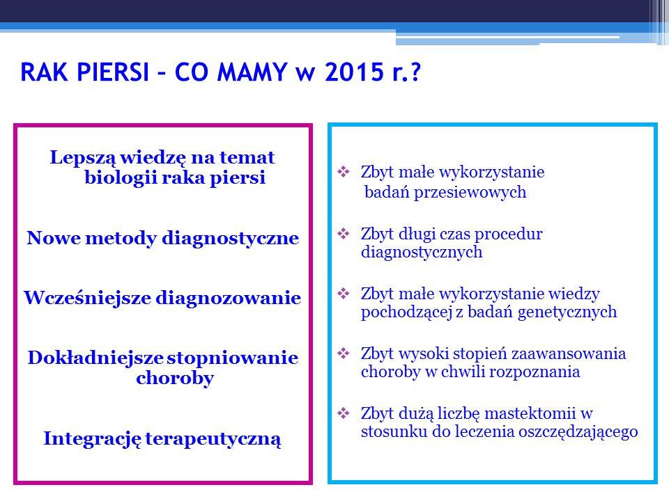 RAK PIERSI – CO MAMY w 2015 r. Lepszą wiedzę na temat biologii raka piersi. Nowe metody diagnostyczne.