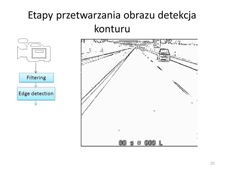 Etapy przetwarzania obrazu detekcja konturu