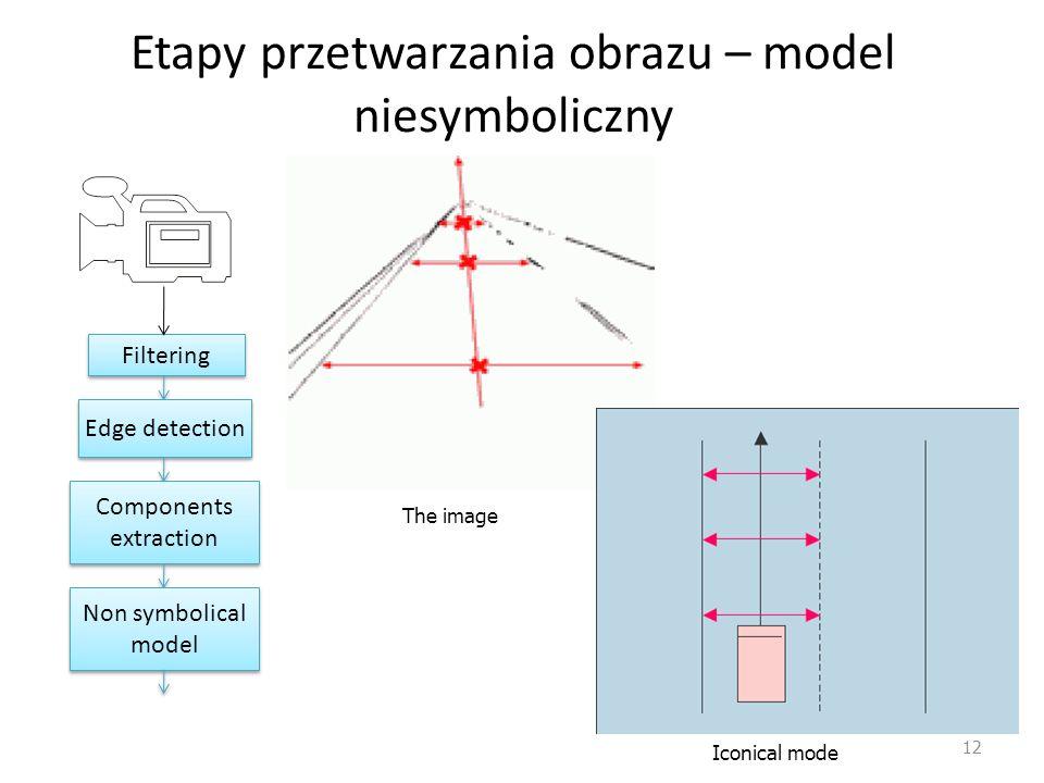 Etapy przetwarzania obrazu – model niesymboliczny