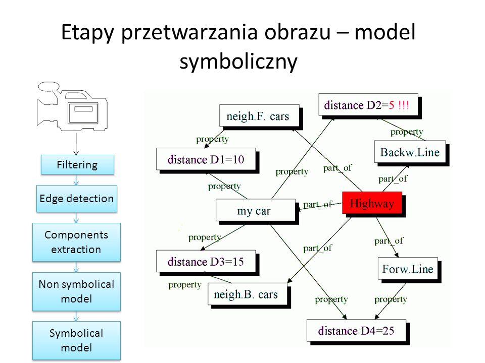Etapy przetwarzania obrazu – model symboliczny