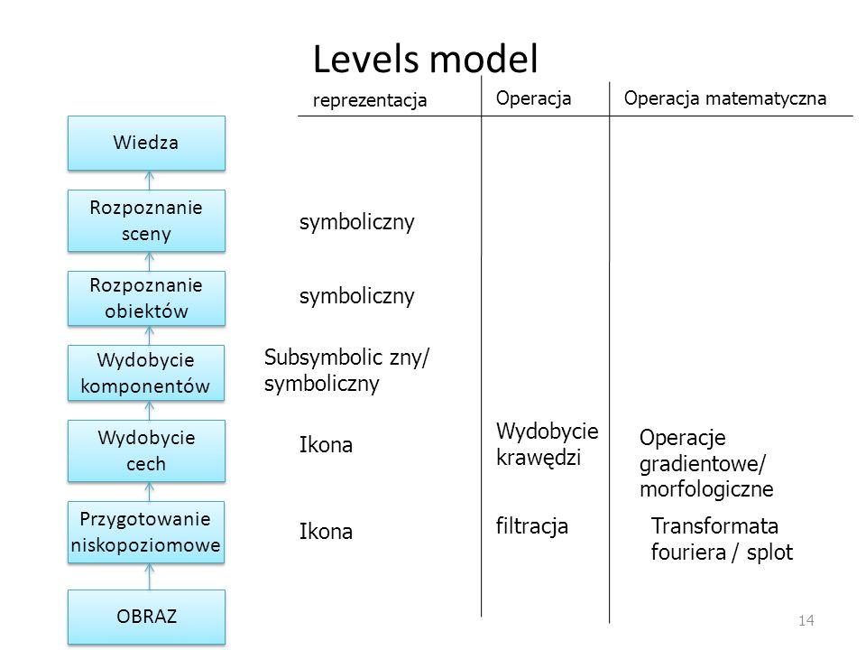 Levels model Wiedza Rozpoznanie sceny symboliczny Rozpoznanie obiektów