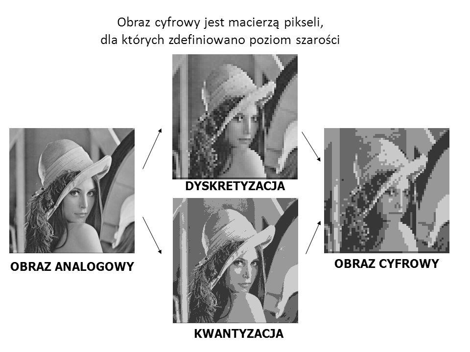 Obraz cyfrowy jest macierzą pikseli, dla których zdefiniowano poziom szarości