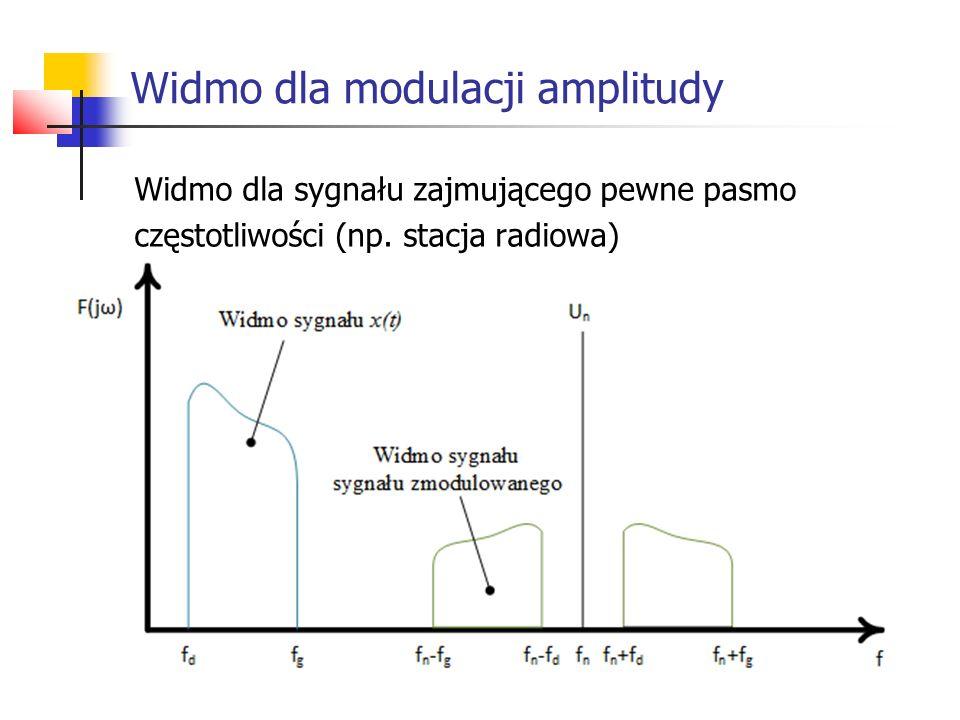 Widmo dla modulacji amplitudy
