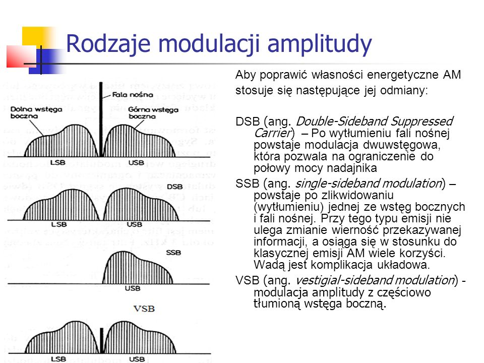 Rodzaje modulacji amplitudy