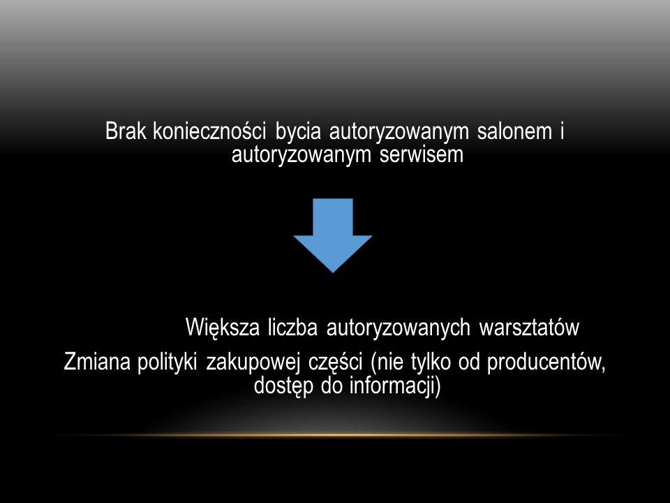 Brak konieczności bycia autoryzowanym salonem i autoryzowanym serwisem Większa liczba autoryzowanych warsztatów Zmiana polityki zakupowej części (nie tylko od producentów, dostęp do informacji)