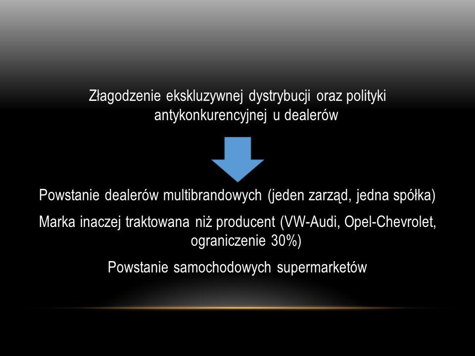 Złagodzenie ekskluzywnej dystrybucji oraz polityki antykonkurencyjnej u dealerów Powstanie dealerów multibrandowych (jeden zarząd, jedna spółka) Marka inaczej traktowana niż producent (VW-Audi, Opel-Chevrolet, ograniczenie 30%) Powstanie samochodowych supermarketów