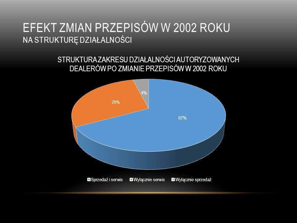 efekt zmian przepisów w 2002 roku na strukturę działalności