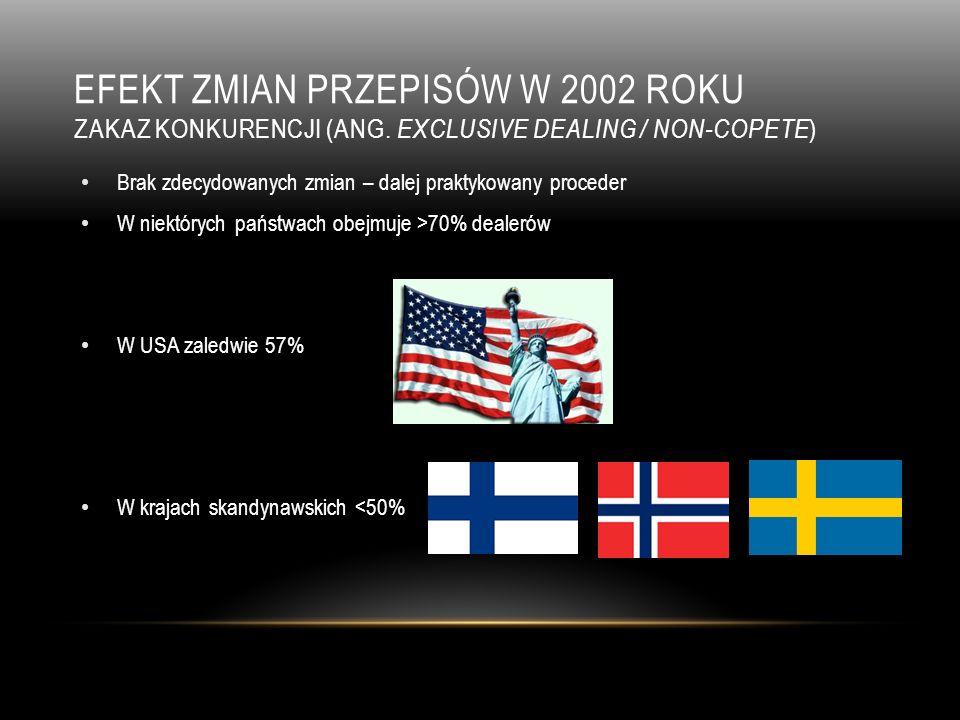 efekt zmian przepisów w 2002 roku Zakaz konkurencji (ang
