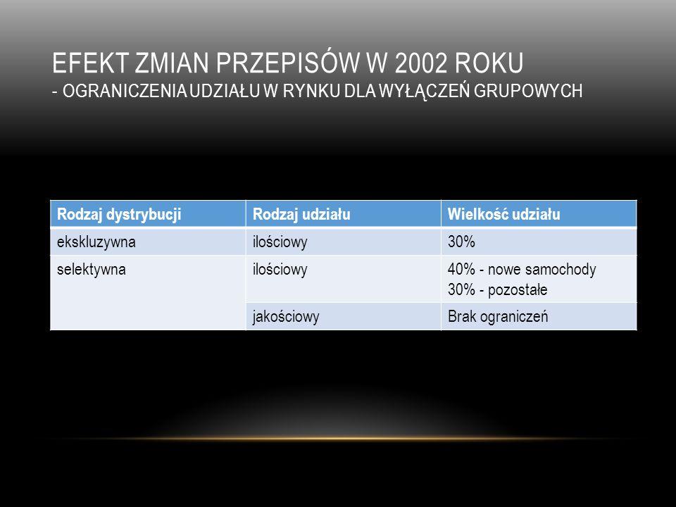 efekt zmian przepisów w 2002 roku - ograniczenia udziału w rynku dla wyłączeń grupowych