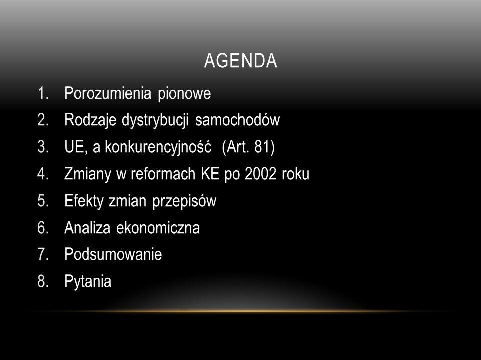 Agenda Porozumienia pionowe Rodzaje dystrybucji samochodów