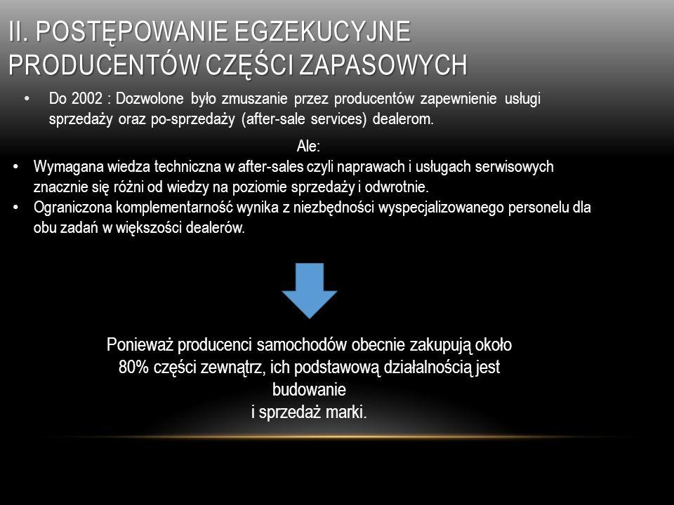II. Postępowanie egzekucyjne producentów części zapasowych